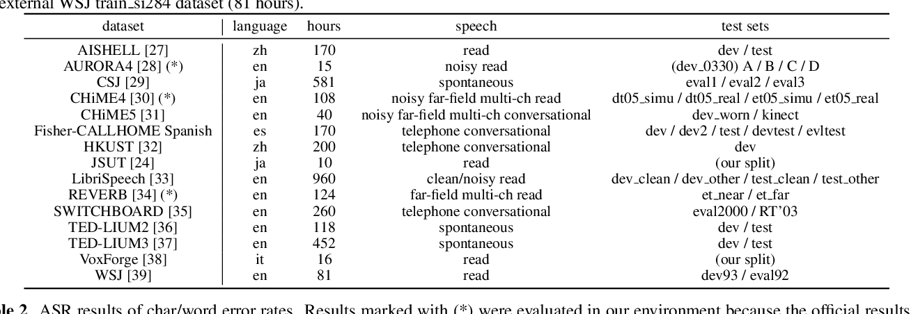 Figure 2 for A Comparative Study on Transformer vs RNN in Speech Applications