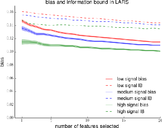 Figure 2 for How much does your data exploration overfit? Controlling bias via information usage