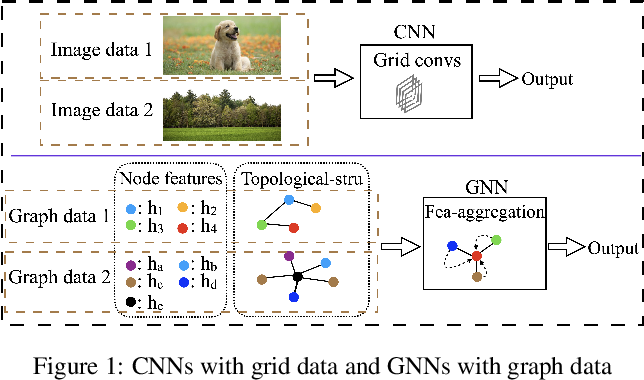 Figure 1 for Graph-Free Knowledge Distillation for Graph Neural Networks
