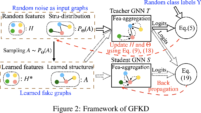 Figure 3 for Graph-Free Knowledge Distillation for Graph Neural Networks