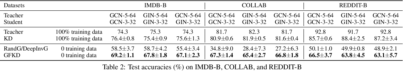 Figure 4 for Graph-Free Knowledge Distillation for Graph Neural Networks