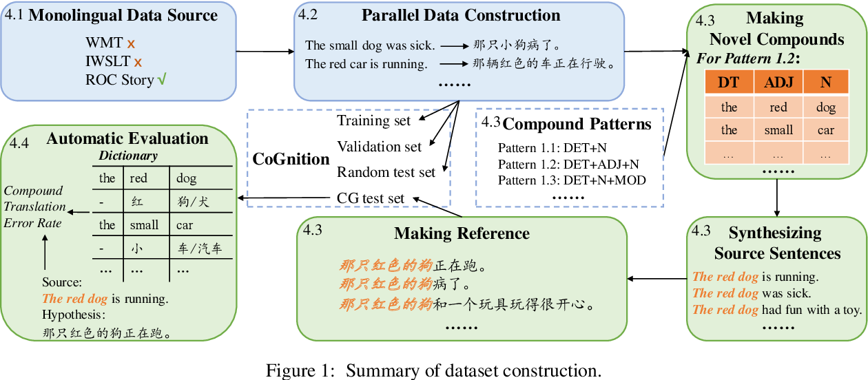 Figure 2 for On Compositional Generalization of Neural Machine Translation