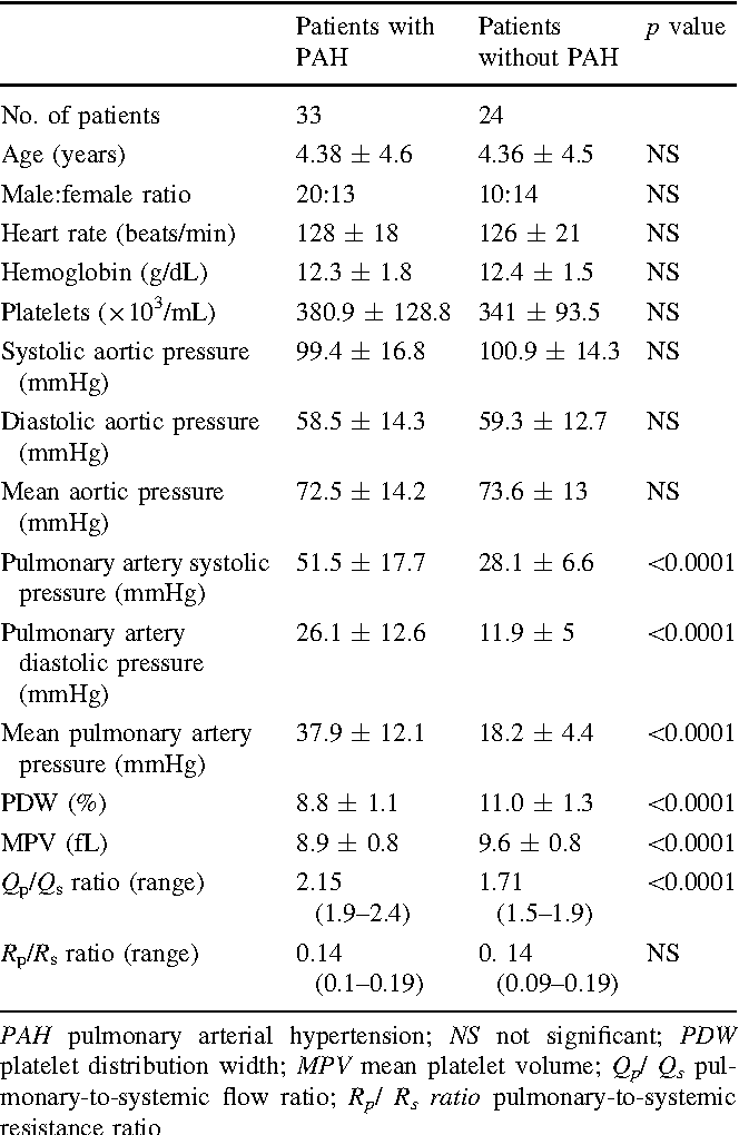 Table 1 Comparisons of groups in terms of demographic and angiocardiographic characteristics