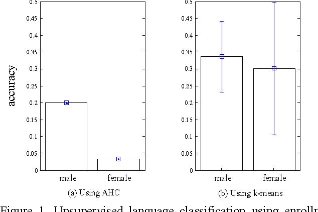 Figure 2 for KU-ISPL Speaker Recognition Systems under Language mismatch condition for NIST 2016 Speaker Recognition Evaluation