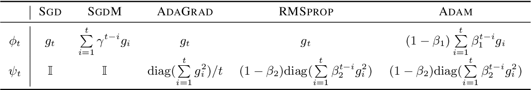 Figure 1 for Adaptive Gradient Methods with Dynamic Bound of Learning Rate