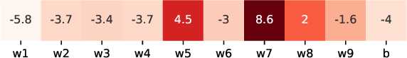 Figure 2 for Adaptive Gradient Methods with Dynamic Bound of Learning Rate