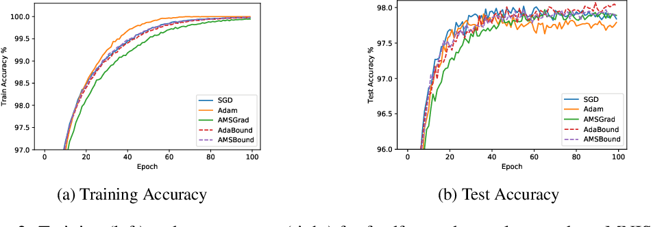 Figure 4 for Adaptive Gradient Methods with Dynamic Bound of Learning Rate