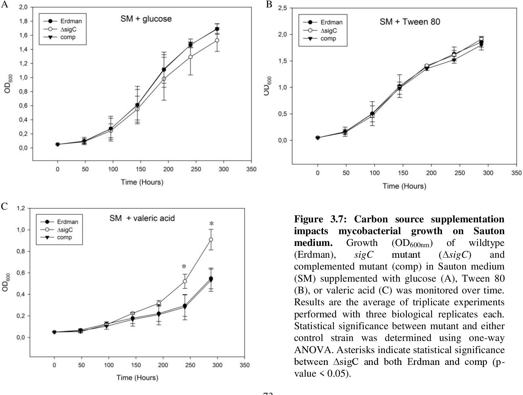 Figure 3.7: Carbon source supplementation impacts mycobacterial growth on Sauton medium. Growth (OD600nm) of wildtype (Erdman), sigC mutant (ΔsigC) and complemented mutant (comp) in Sauton medium (SM) supplemented with glucose (A), Tween 80 (B), or valeric acid (C) was monitored over time. Results are the average of triplicate experiments performed with three biological replicates each. Statistical significance between mutant and either control strain was determined using one-way ANOVA. Asterisks indicate statistical significance between ΔsigC and both Erdman and comp (pvalue < 0.05).