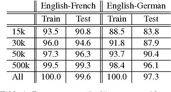 Figure 1 for On Using Very Large Target Vocabulary for Neural Machine Translation