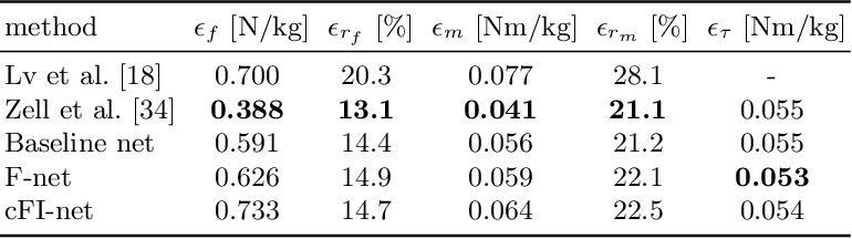 Figure 2 for Weakly-supervised Learning of Human Dynamics