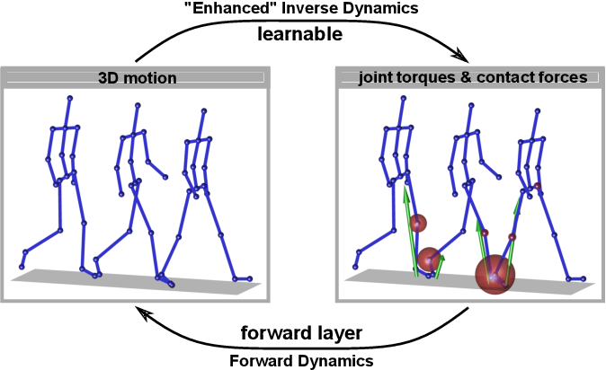 Figure 1 for Weakly-supervised Learning of Human Dynamics