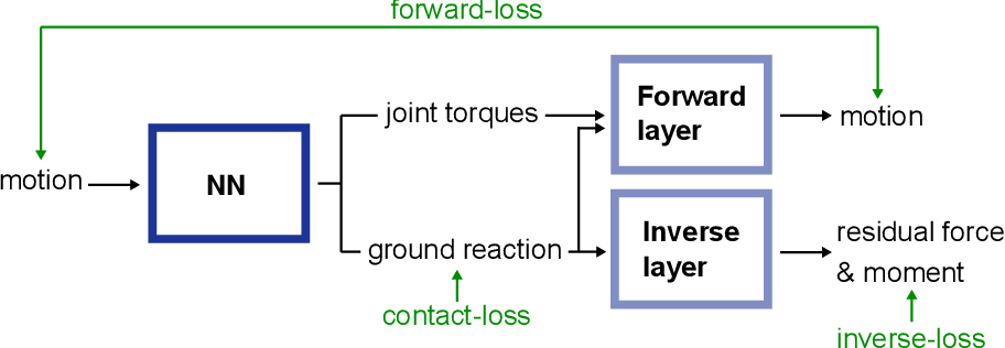 Figure 3 for Weakly-supervised Learning of Human Dynamics