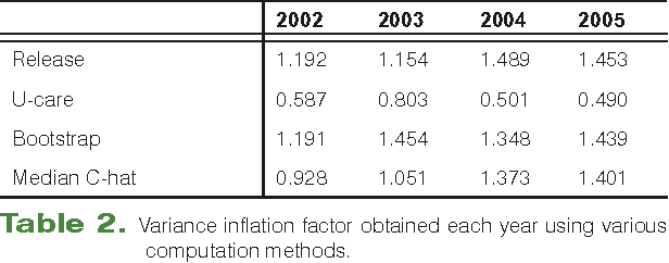 Table 2. Variance inflation factor obtained each year using various computation methods.