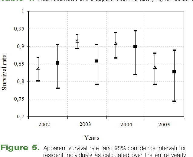 Figure 5. Apparent survival rate (and 95% confidence interval) for resident individuals as calculated over the entire yearly flight period (∆ males ■ females).