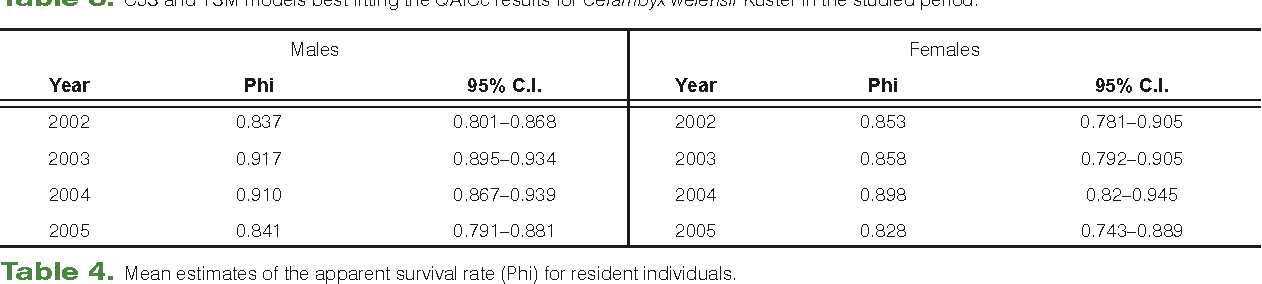 Table 4. Mean estimates of the apparent survival rate (Phi) for resident individuals.