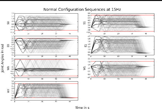 Figure 1 for Variational Inference for On-line Anomaly Detection in High-Dimensional Time Series