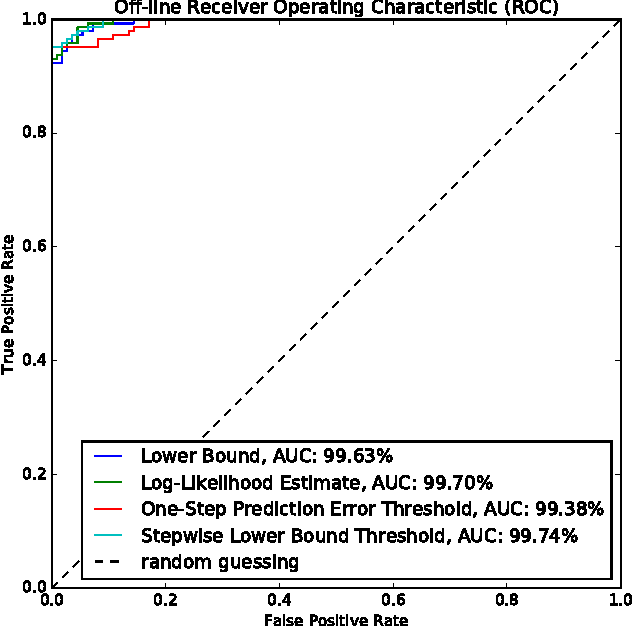 Figure 3 for Variational Inference for On-line Anomaly Detection in High-Dimensional Time Series