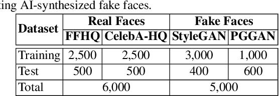 Figure 2 for FakeSpotter: A Simple Baseline for Spotting AI-Synthesized Fake Faces