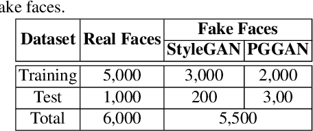 Figure 4 for FakeSpotter: A Simple Baseline for Spotting AI-Synthesized Fake Faces