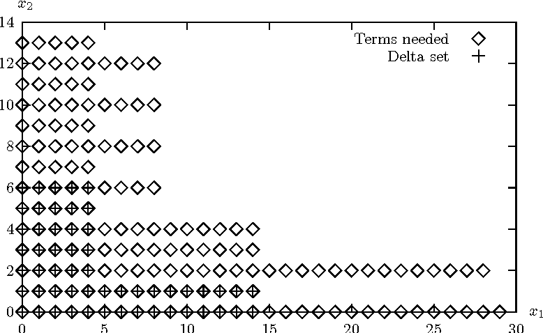 Figure 1: Delta set (+) and terms needed (⋄) for Cyclic5-2