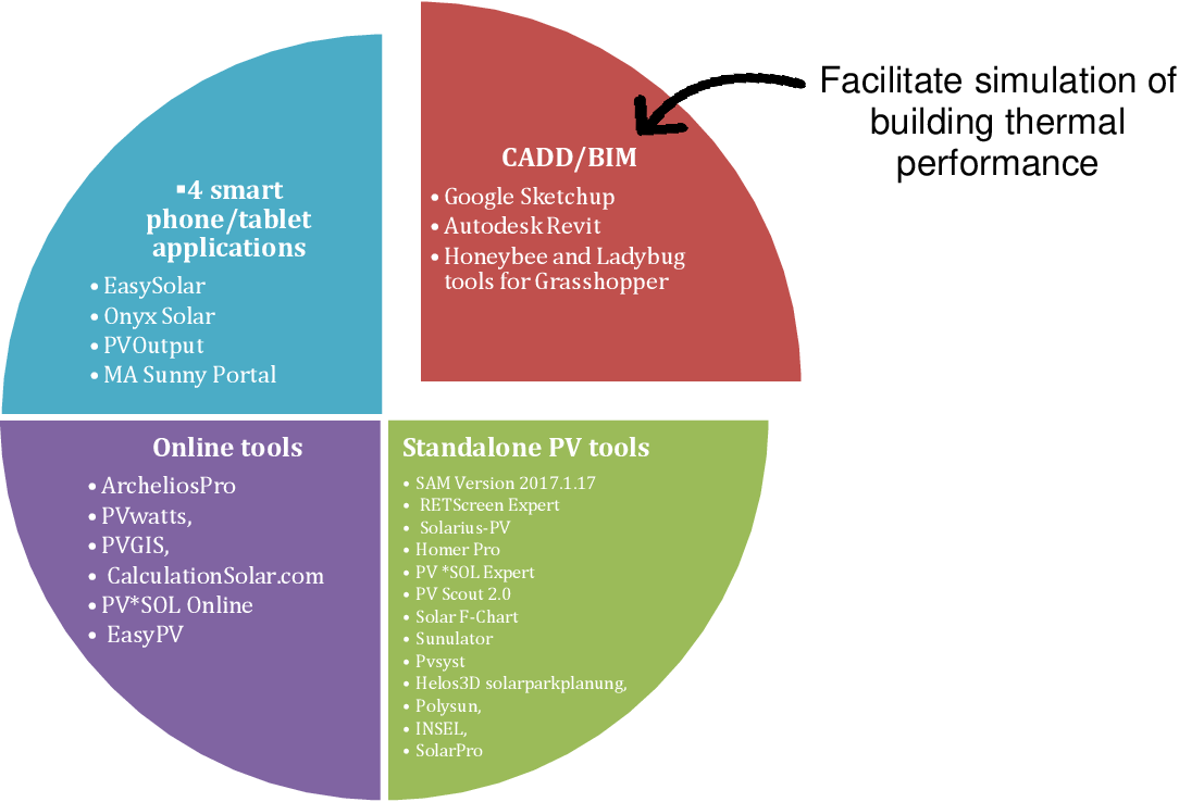 Figure 2 from Professional PV Design and Management Systems