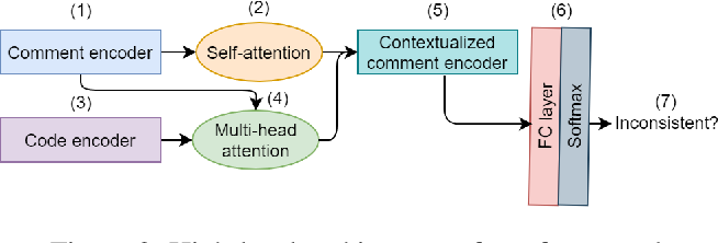 Figure 3 for Deep Just-In-Time Inconsistency Detection Between Comments and Source Code