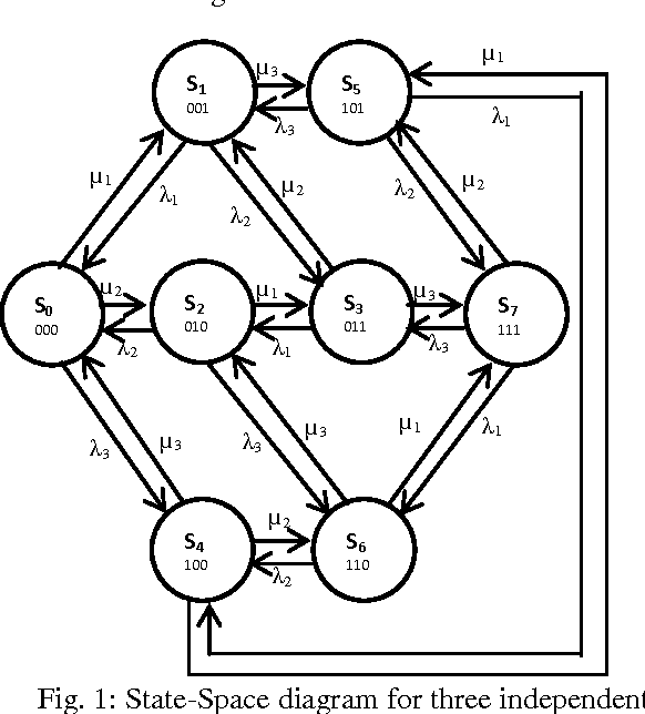 Reliability Analysis Of A 3 Machine Power Station Using State Space