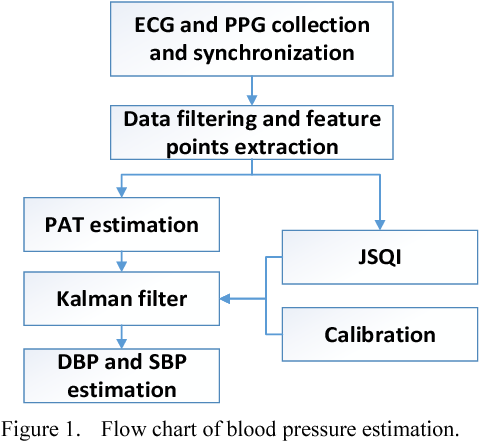Cuff-less blood pressure estimation using Kalman filter on android