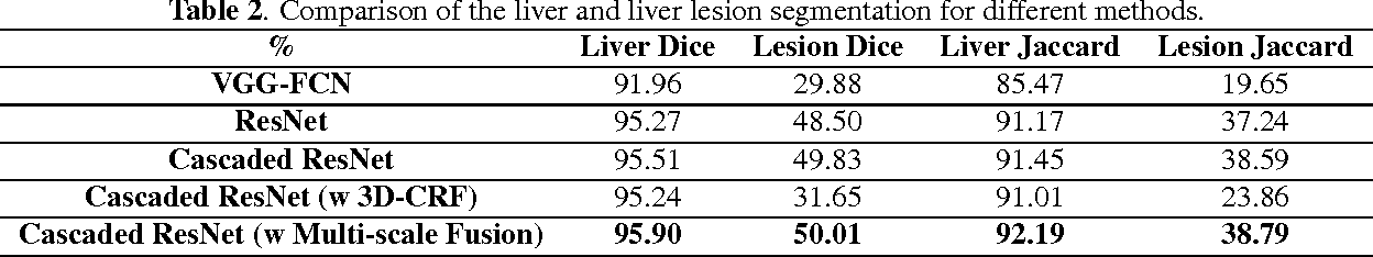 Figure 4 for Automatic Liver Lesion Detection using Cascaded Deep Residual Networks