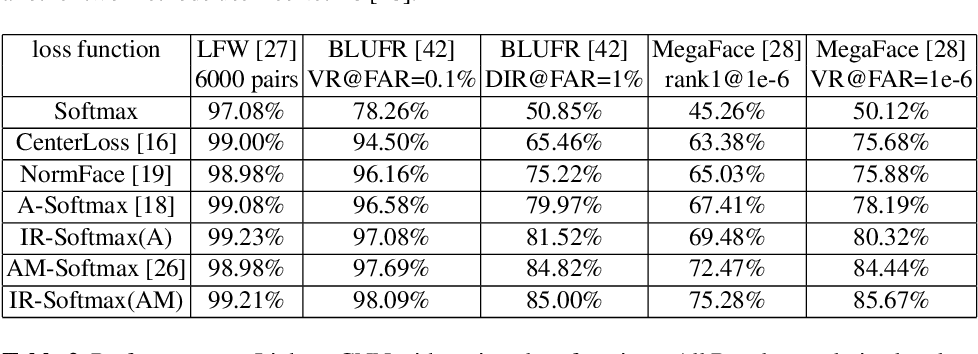 Figure 2 for Imbalance Robust Softmax for Deep Embeeding Learning