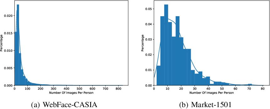 Figure 1 for Imbalance Robust Softmax for Deep Embeeding Learning
