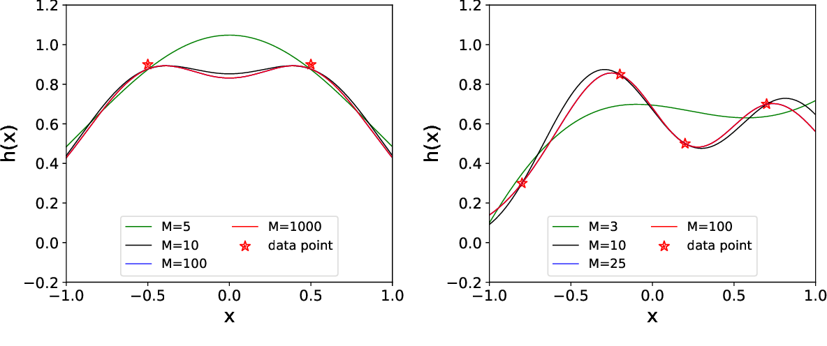 Figure 2 for Fourier-domain Variational Formulation and Its Well-posedness for Supervised Learning