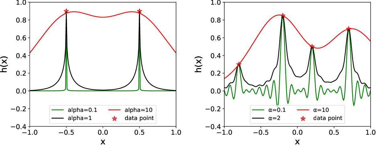 Figure 3 for Fourier-domain Variational Formulation and Its Well-posedness for Supervised Learning