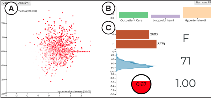 Figure 3 for RetainVis: Visual Analytics with Interpretable and Interactive Recurrent Neural Networks on Electronic Medical Records