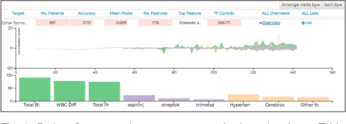 Figure 4 for RetainVis: Visual Analytics with Interpretable and Interactive Recurrent Neural Networks on Electronic Medical Records