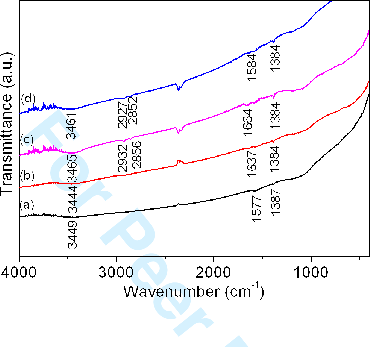 Figure 8 from Recycling of typical supercapacitor materials
