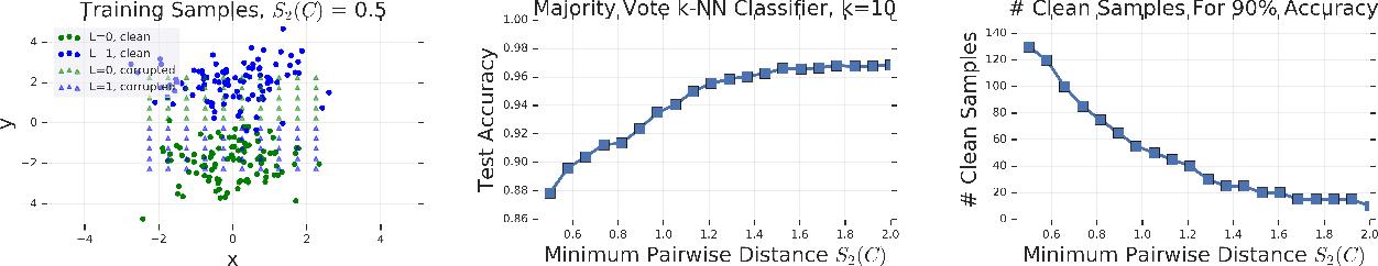 Figure 1 for Deep k-NN for Noisy Labels