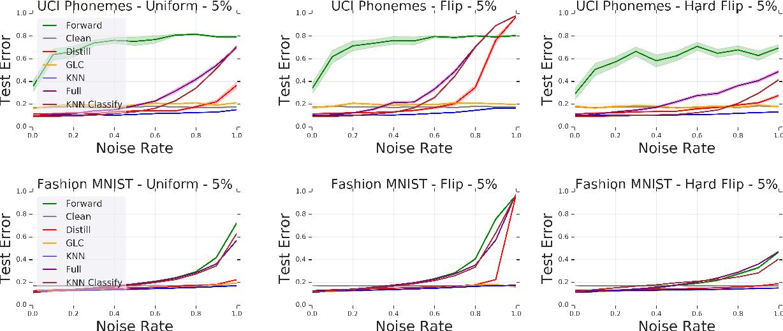 Figure 3 for Deep k-NN for Noisy Labels