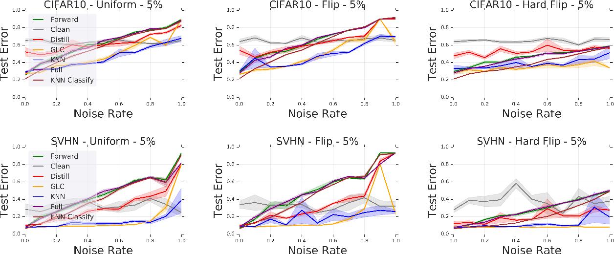Figure 4 for Deep k-NN for Noisy Labels