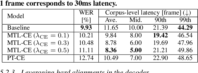 Figure 4 for Minimum Latency Training Strategies for Streaming Sequence-to-Sequence ASR