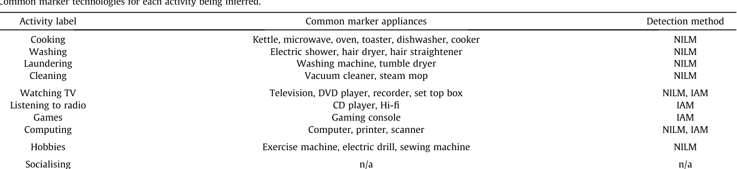 Measuring the energy intensity of domestic activities from smart