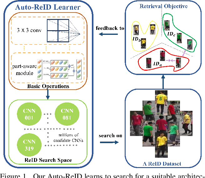 Figure 1 for Auto-ReID: Searching for a Part-aware ConvNet for Person Re-Identification