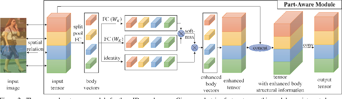 Figure 3 for Auto-ReID: Searching for a Part-aware ConvNet for Person Re-Identification
