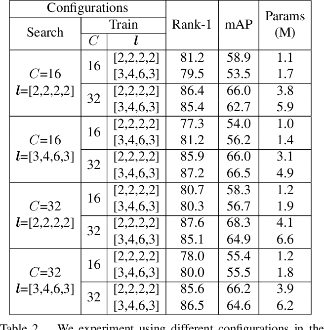 Figure 4 for Auto-ReID: Searching for a Part-aware ConvNet for Person Re-Identification
