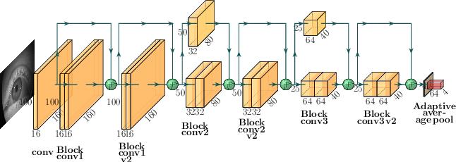 Figure 1 for Benefits of temporal information for appearance-based gaze estimation