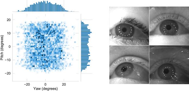 Figure 3 for Benefits of temporal information for appearance-based gaze estimation