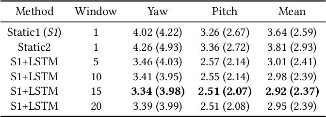 Figure 2 for Benefits of temporal information for appearance-based gaze estimation
