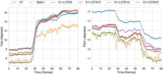 Figure 4 for Benefits of temporal information for appearance-based gaze estimation