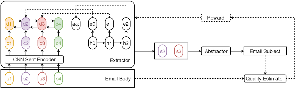 Figure 1 for This Email Could Save Your Life: Introducing the Task of Email Subject Line Generation