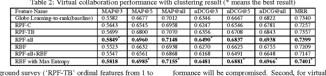 Figure 3 for Community-based Cyberreading for Information Understanding